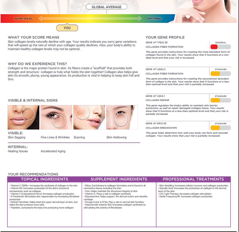 Home DNA Skincare Kit