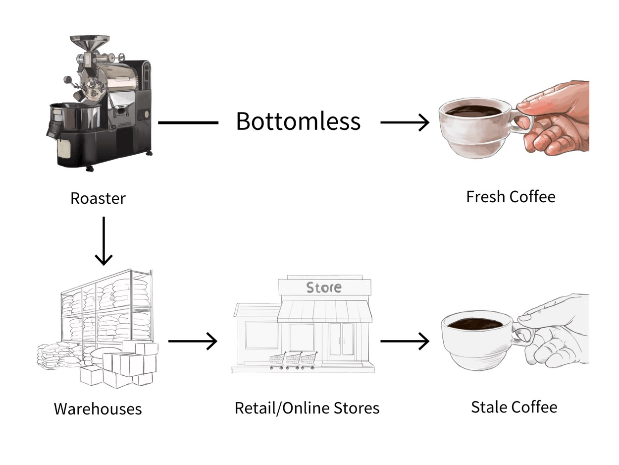 bottomless coffee reviewed