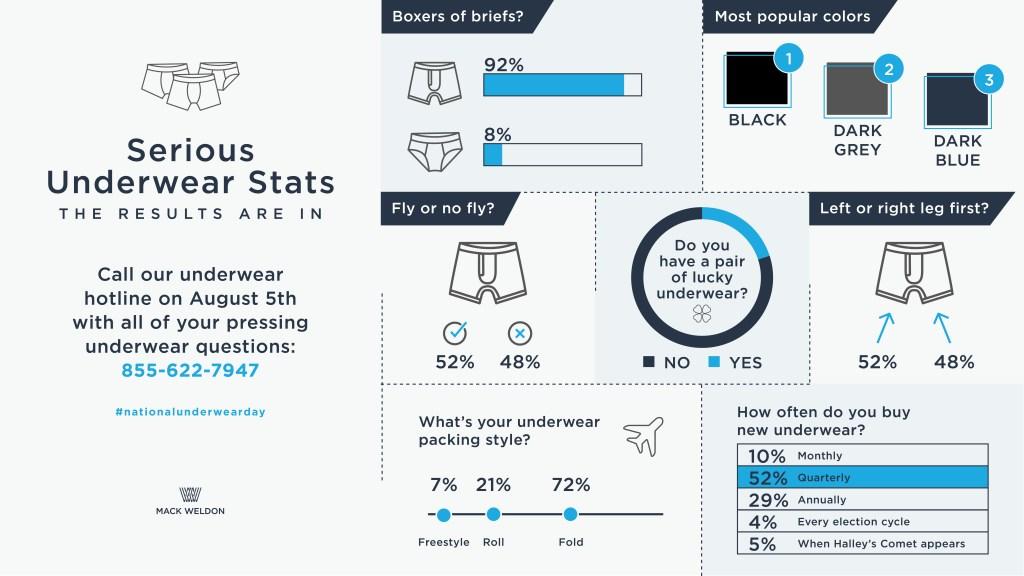 mack weldon national underwear day stats